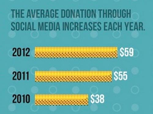 average-donation-is-$59