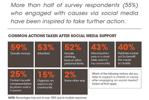 donors with social media
