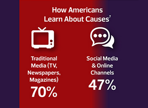 how americans learn about causes