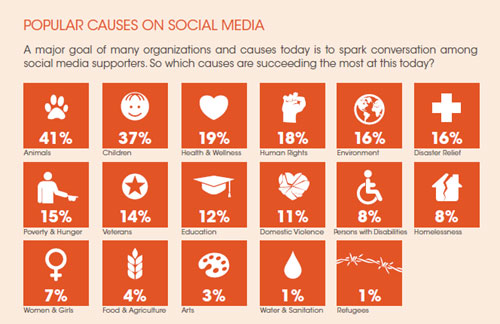 popular-causes-on-social-me