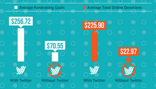 twitter-fundraising