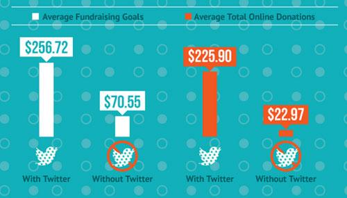 twitter-fundraising