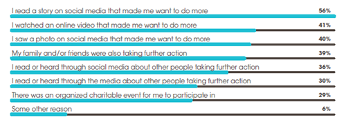 what motivates supporters to talk action